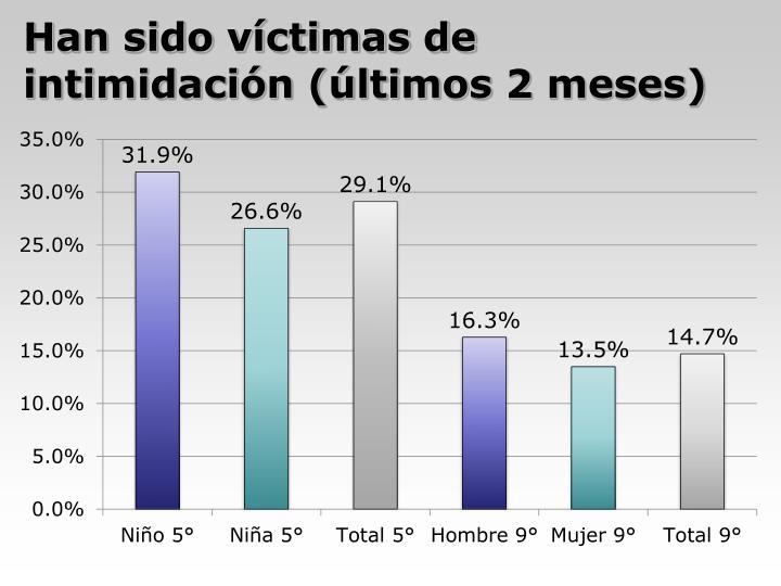 Han sido víctimas de intimidación (últimos 2 meses)