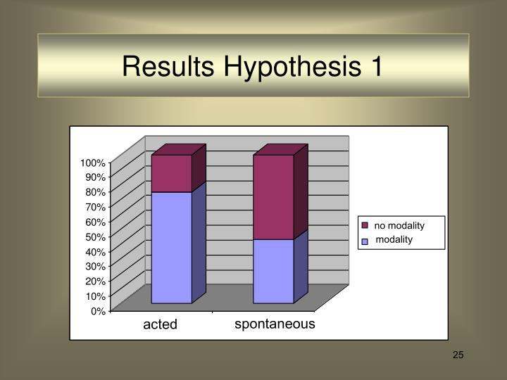 Results Hypothesis 1
