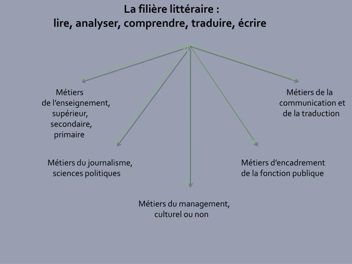La filière littéraire :