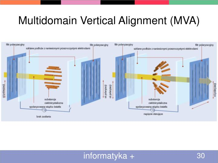 Multidomain Vertical Alignment (MVA)