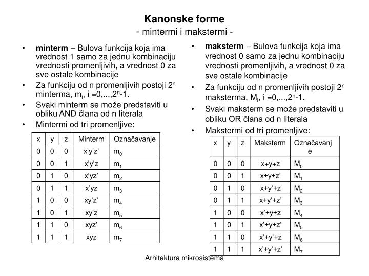 Kanonske forme