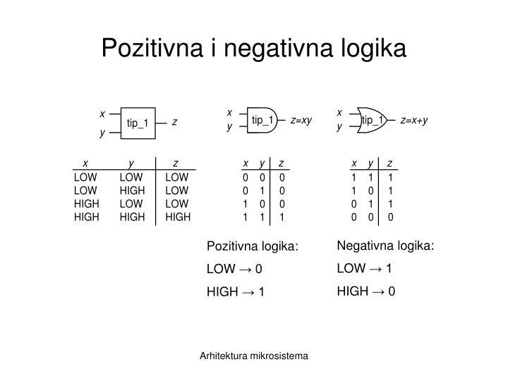 Pozitivna i negativna logika
