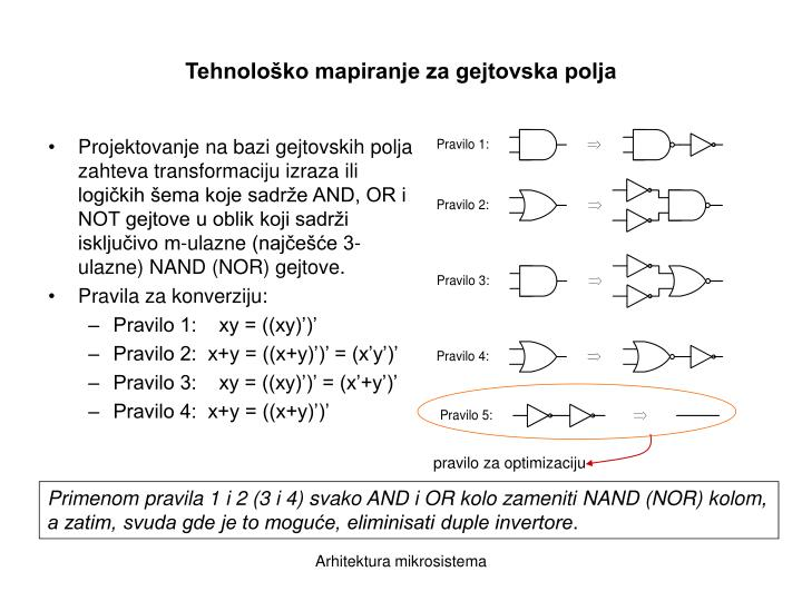 Tehnološko mapiranje za gejtovska polja