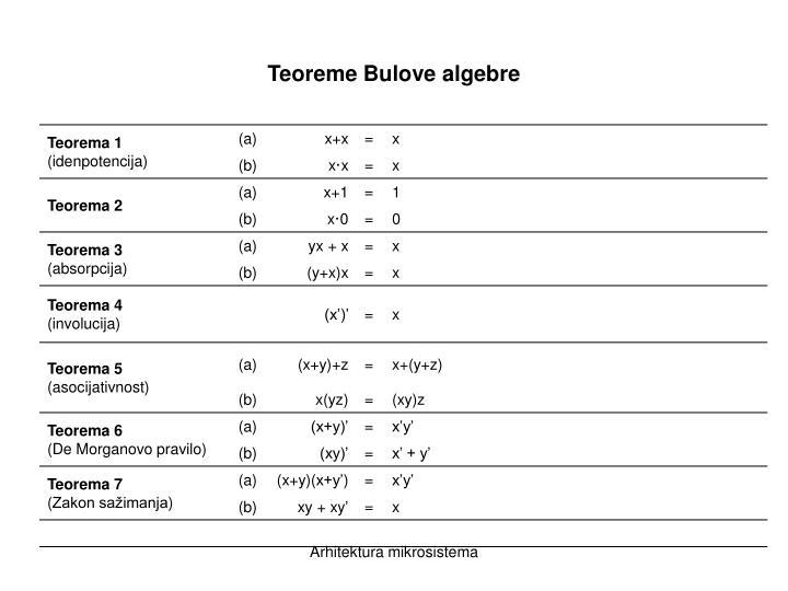 Teoreme Bulove algebre