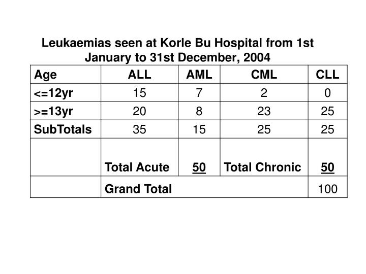 Leukaemias seen at Korle Bu Hospital from 1st January to 31st December, 2004