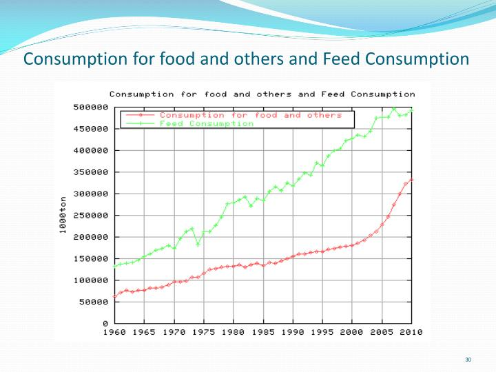 Consumption for food and others and Feed Consumption