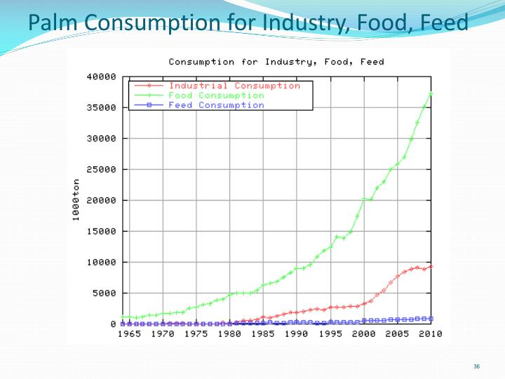 Palm Consumption for Industry, Food, Feed