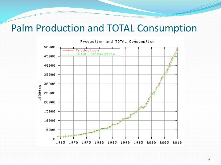 Palm Production and TOTAL Consumption