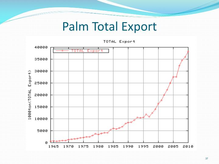 Palm Total Export