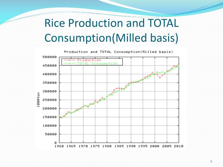 Rice Production and TOTAL Consumption(Milled basis)