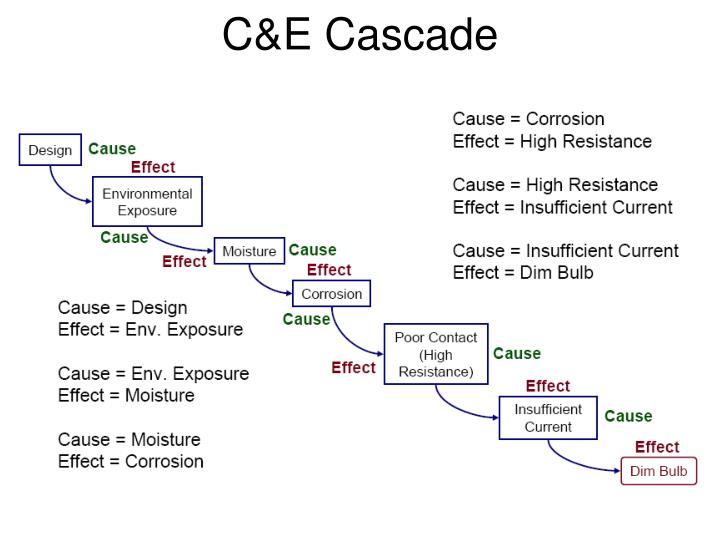 C&E Cascade