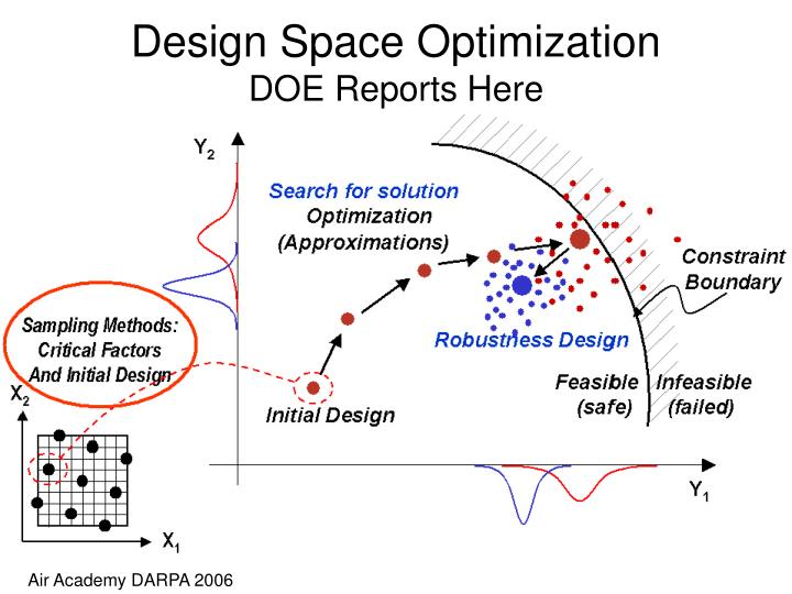 Design Space Optimization