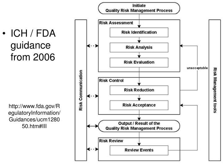 http://www.fda.gov/RegulatoryInformation/Guidances/ucm128050.htm#III