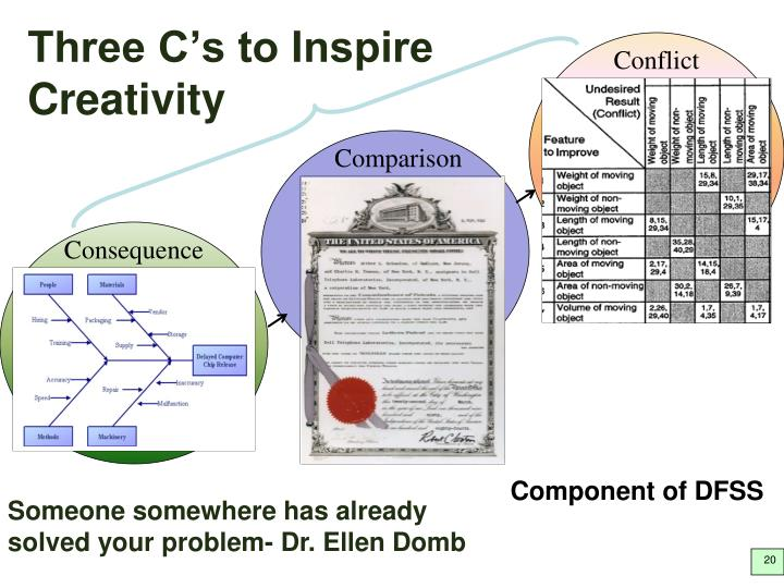 Three C's to Inspire Creativity