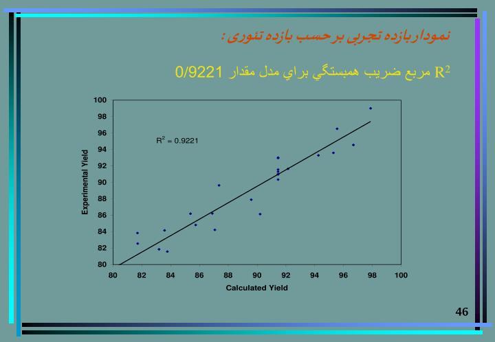نمودار بازده تجربی بر حسب بازده تئوری :