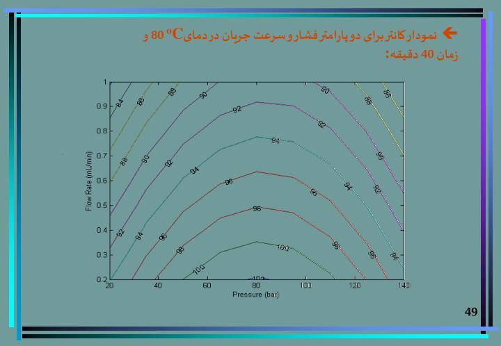 نمودار کانتر برای دو پارامتر فشار و سرعت جريان در دمای