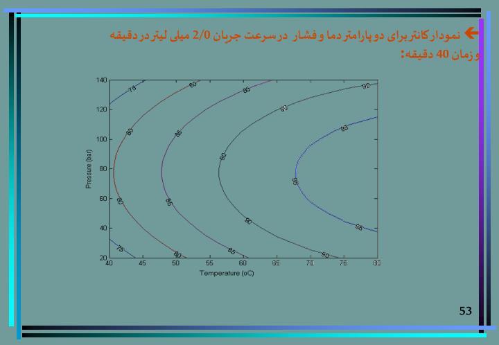 نمودار کانتر برای دو پارامتر دما و فشار