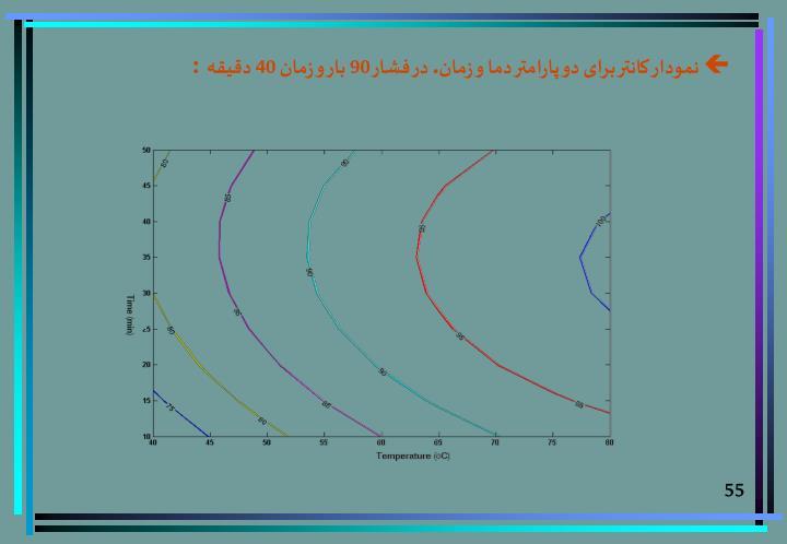 نمودار کانتر برای دو پارامتر دما و زمان