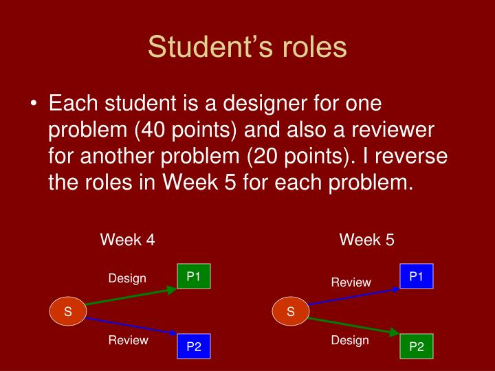 Student's roles