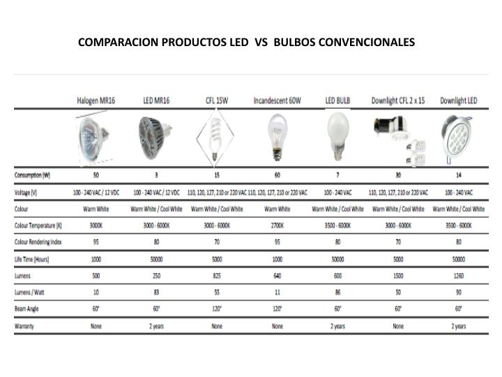 COMPARACION PRODUCTOS LED  VS  BULBOS CONVENCIONALES