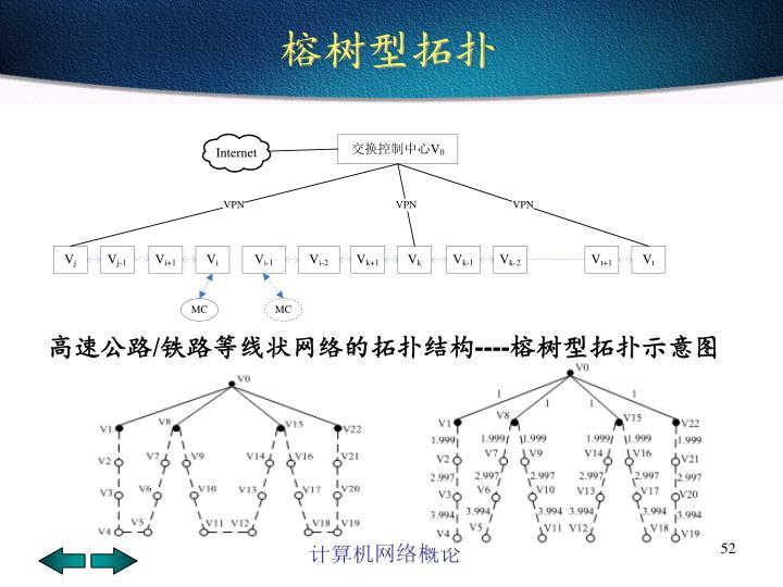 榕树型拓扑