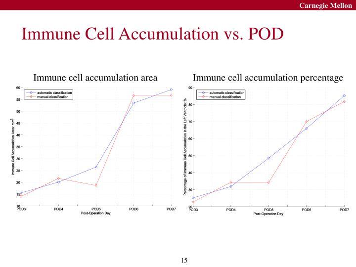 Immune Cell Accumulation vs. POD