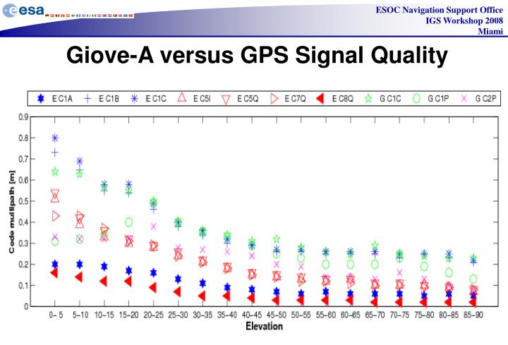 Giove-A versus GPS Signal Quality