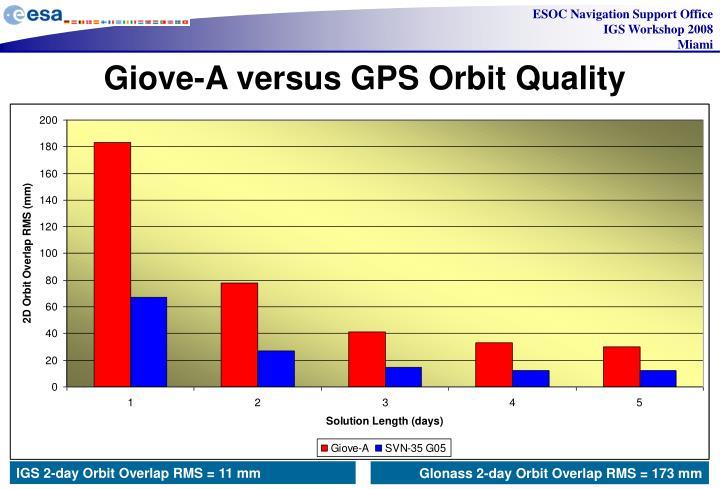 Giove-A versus GPS Orbit Quality
