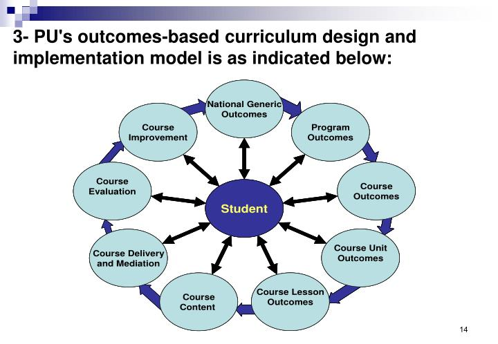 3- PU's outcomes-based curriculum design and implementation model is as indicated below: