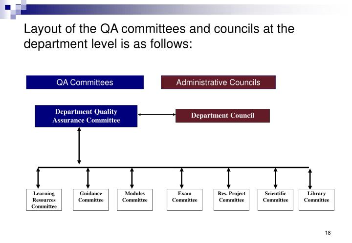 QA Committees