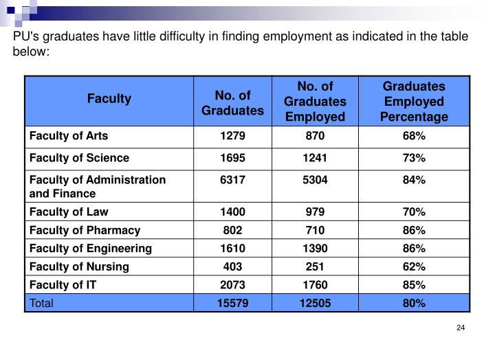 PU's graduates have little difficulty in finding employment as indicated in the table below: