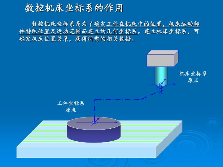 数控机床坐标系的作用