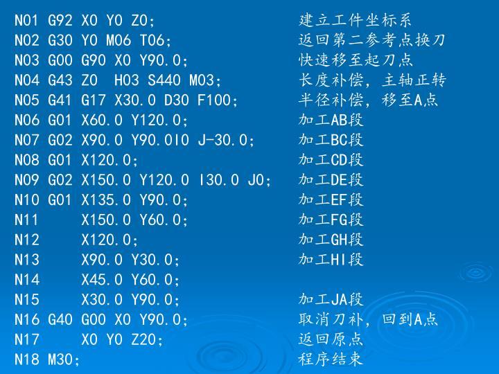 N01 G92 X0 Y0 Z0