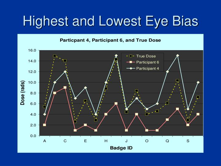 Highest and Lowest Eye Bias