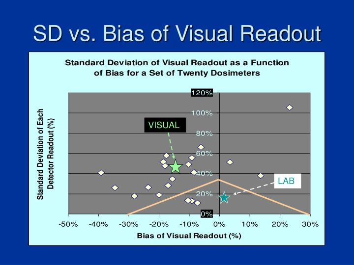 SD vs. Bias of Visual Readout