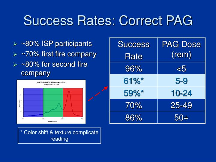 Success Rates: Correct PAG