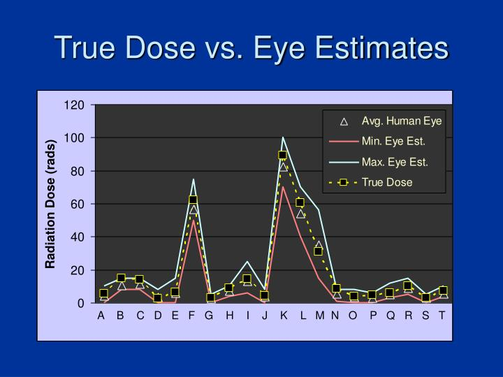 True Dose vs. Eye Estimates