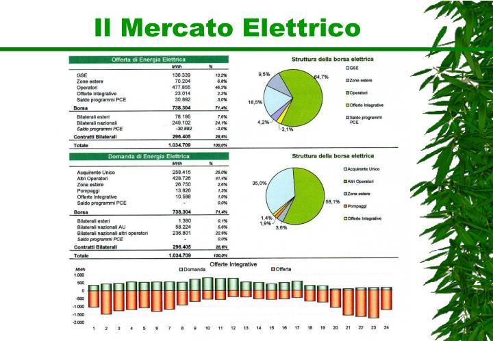 Il Mercato Elettrico