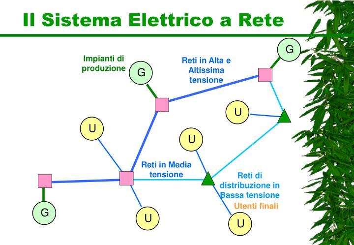 Il Sistema Elettrico a Rete
