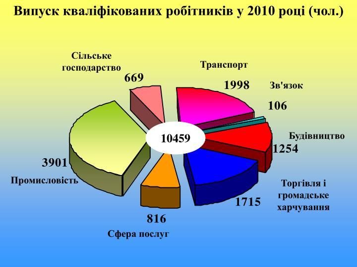 Випуск кваліфікованих робітників у 2010 році (чол.)