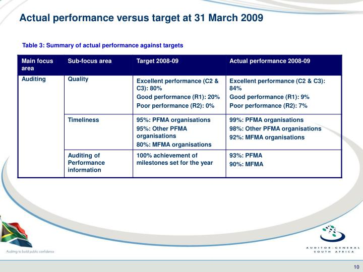 Actual performance versus target at 31 March 2009
