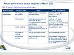 actual performance versus target at 31 march 20093