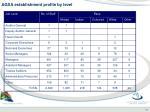 agsa establishment profile by level