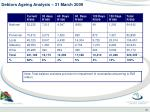 debtors ageing analysis 31 march 2009