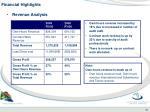 financial highlights1