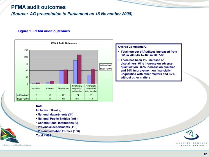 PFMA audit outcomes