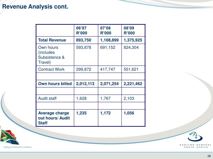 Revenue Analysis cont.