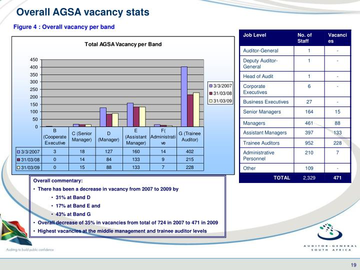 Overall AGSA vacancy stats
