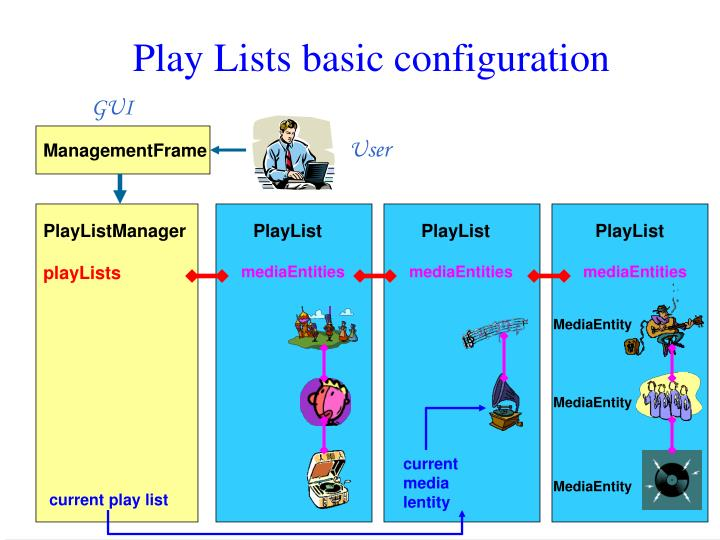 Play Lists basic configuration