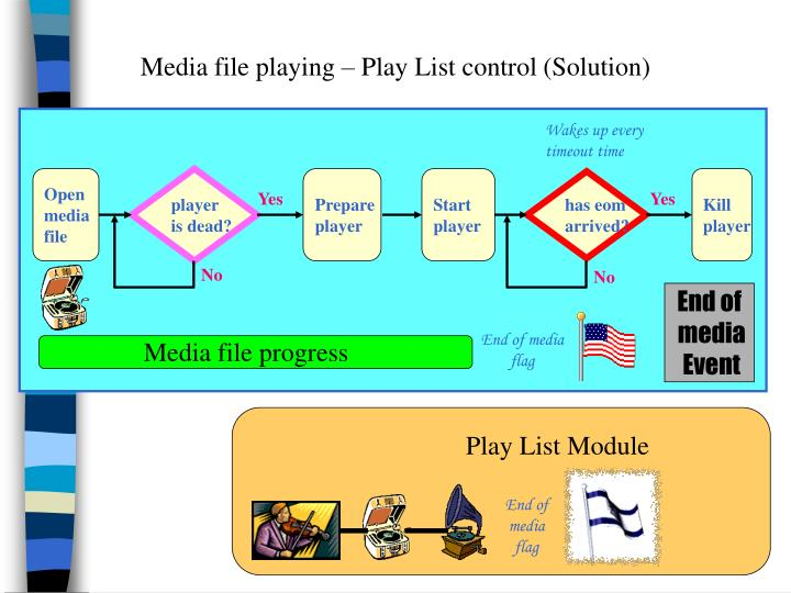 Media file playing – Play List control (Solution)